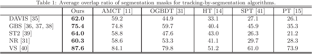 Figure 2 for Visual Object Tracking by Segmentation with Graph Convolutional Network