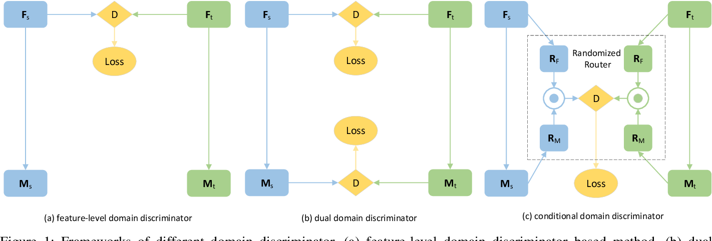 Figure 1 for Unsupervised Domain Adaptation Network with Category-Centric Prototype Aligner for Biomedical Image Segmentation