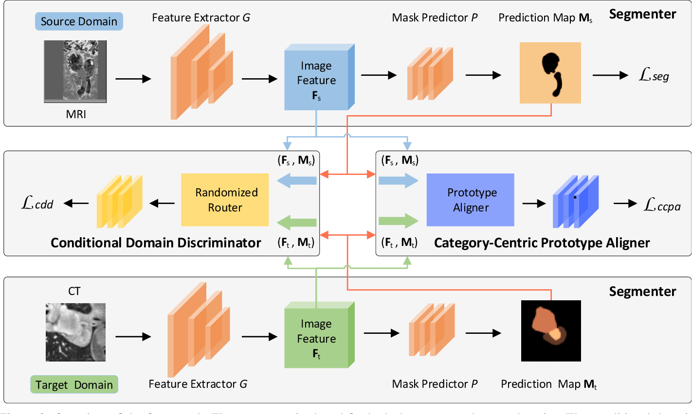Figure 2 for Unsupervised Domain Adaptation Network with Category-Centric Prototype Aligner for Biomedical Image Segmentation