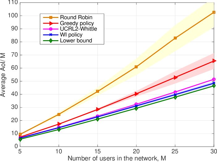 Figure 4 for A Reinforcement Learning Approach to Age of Information in Multi-User Networks with HARQ