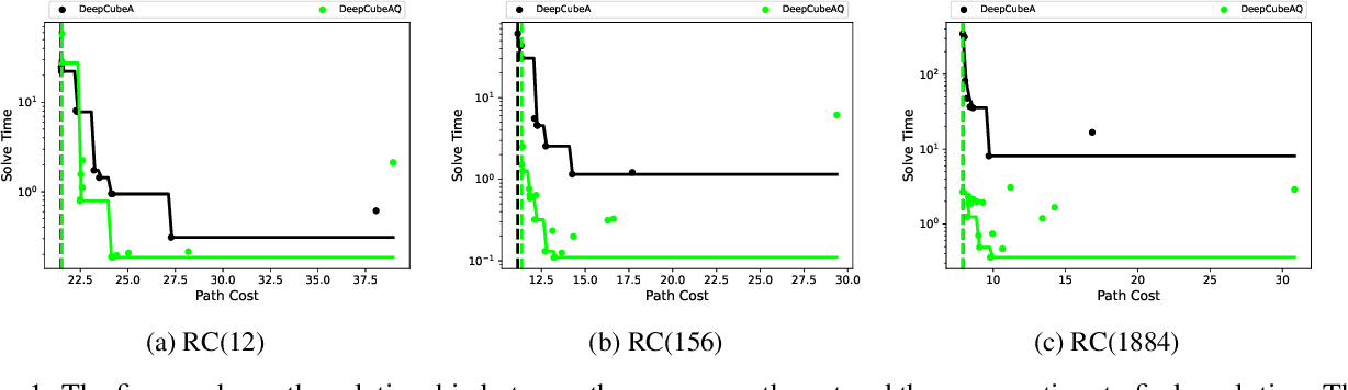 Figure 2 for A* Search Without Expansions: Learning Heuristic Functions with Deep Q-Networks