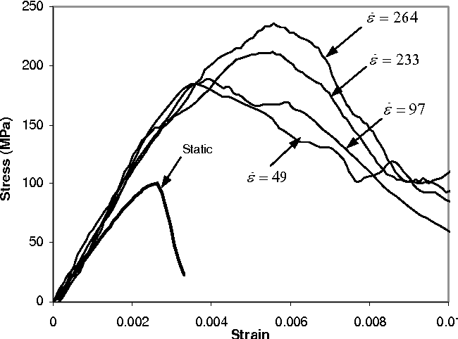 Figure 3 From Blast Loading And Blast Effects On Structures