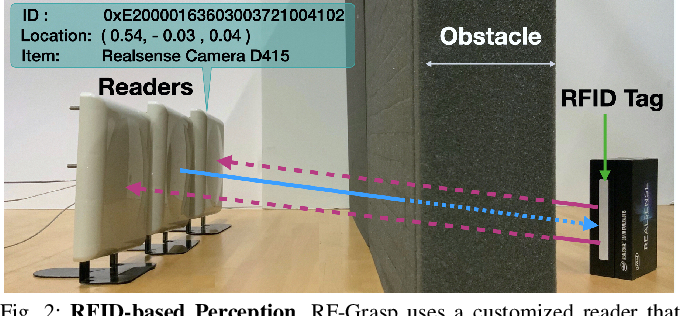 Figure 2 for Robotic Grasping of Fully-Occluded Objects using RF Perception