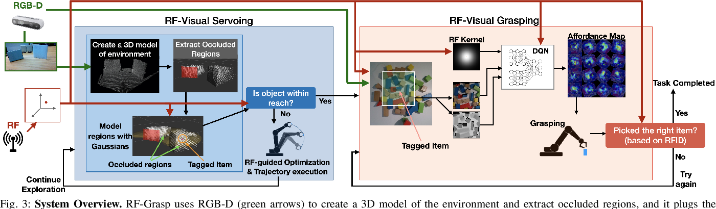 Figure 3 for Robotic Grasping of Fully-Occluded Objects using RF Perception