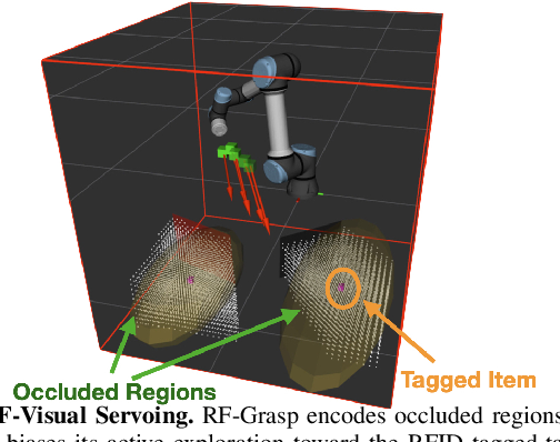 Figure 4 for Robotic Grasping of Fully-Occluded Objects using RF Perception