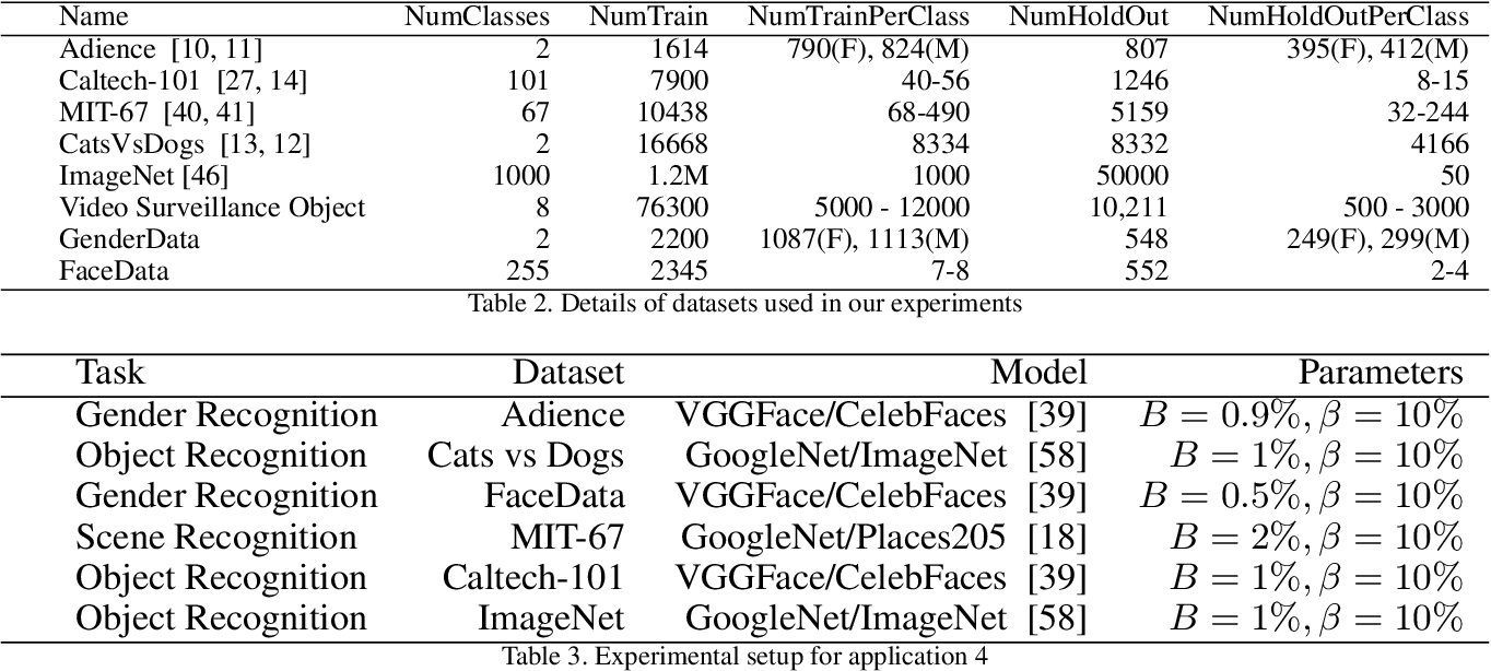 Figure 4 for Learning From Less Data: A Unified Data Subset Selection and Active Learning Framework for Computer Vision