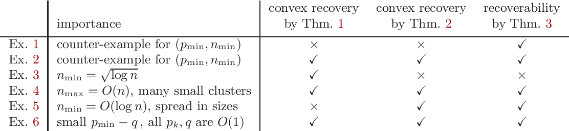 Figure 1 for Relative Density and Exact Recovery in Heterogeneous Stochastic Block Models