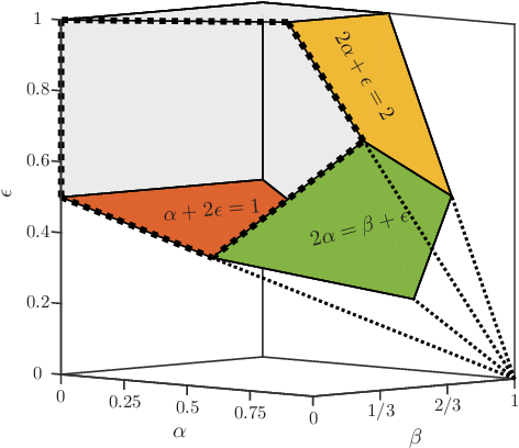 Figure 2 for Relative Density and Exact Recovery in Heterogeneous Stochastic Block Models