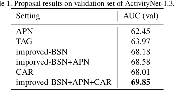 Figure 2 for Multi-Granularity Fusion Network for Proposal and Activity Localization: Submission to ActivityNet Challenge 2019 Task 1 and Task 2