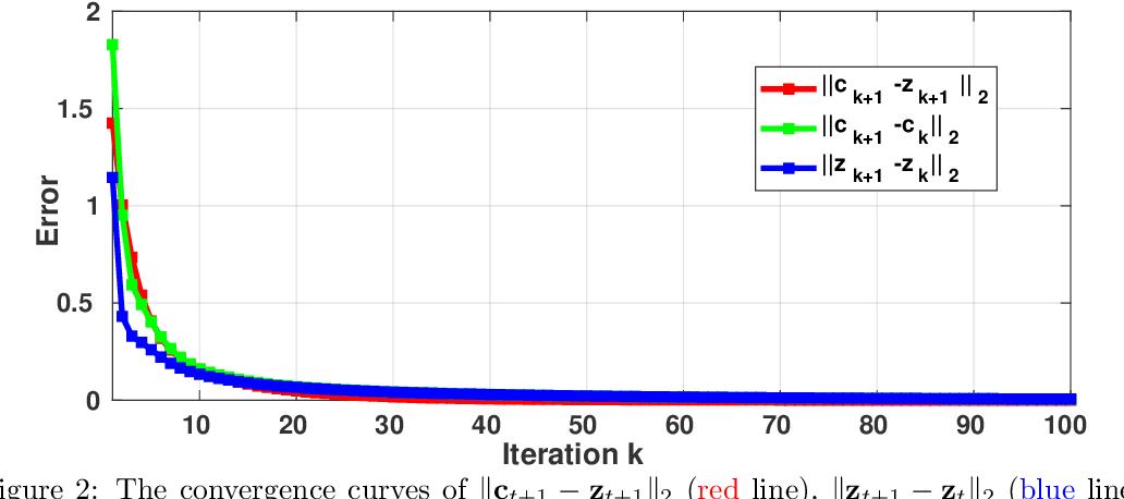Figure 3 for Non-negative Sparse and Collaborative Representation for Pattern Classification