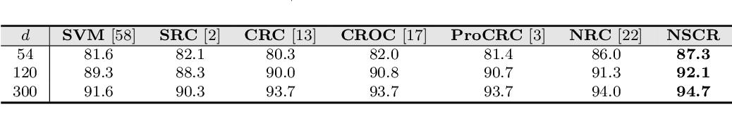 Figure 2 for Non-negative Sparse and Collaborative Representation for Pattern Classification
