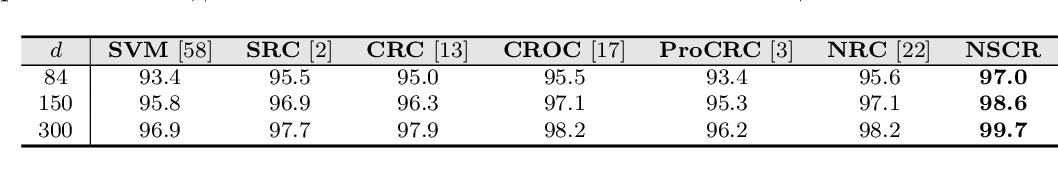 Figure 4 for Non-negative Sparse and Collaborative Representation for Pattern Classification