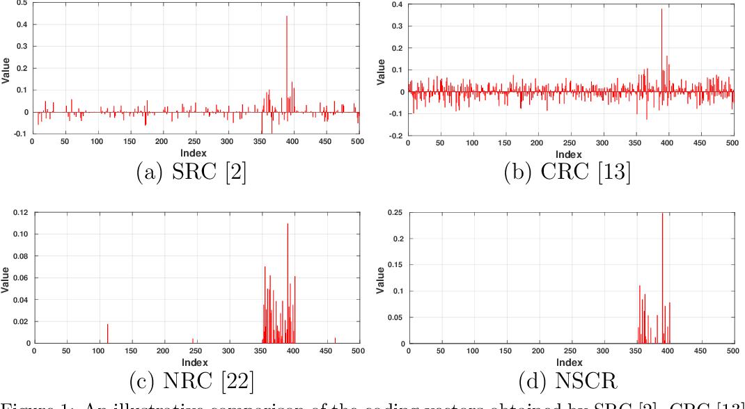 Figure 1 for Non-negative Sparse and Collaborative Representation for Pattern Classification