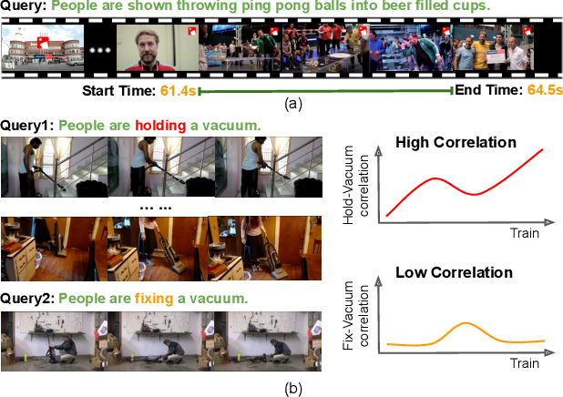 Figure 1 for Interventional Video Grounding with Dual Contrastive Learning