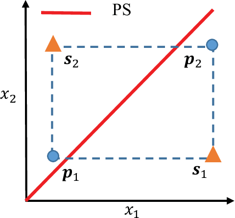 Figure 3 for Evolutionary Multi-Objective Optimization Driven by Generative Adversarial Networks (GANs)