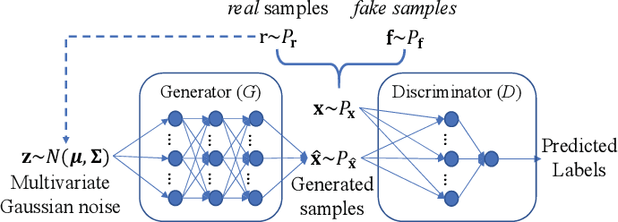 Figure 4 for Evolutionary Multi-Objective Optimization Driven by Generative Adversarial Networks (GANs)