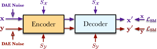 Figure 1 for SE-DAE: Style-Enhanced Denoising Auto-Encoder for Unsupervised Text Style Transfer