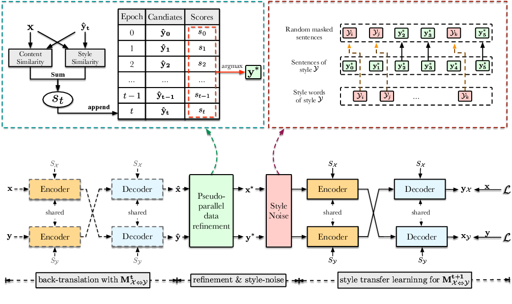 Figure 2 for SE-DAE: Style-Enhanced Denoising Auto-Encoder for Unsupervised Text Style Transfer