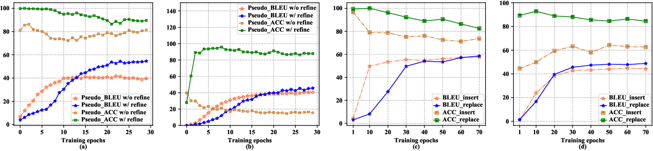 Figure 3 for SE-DAE: Style-Enhanced Denoising Auto-Encoder for Unsupervised Text Style Transfer