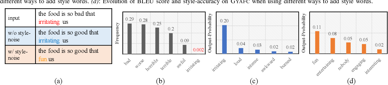 Figure 4 for SE-DAE: Style-Enhanced Denoising Auto-Encoder for Unsupervised Text Style Transfer