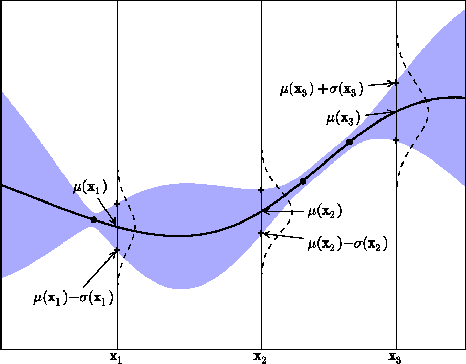Figure 2 from A Tutorial on Bayesian Optimization of Expensive Cost