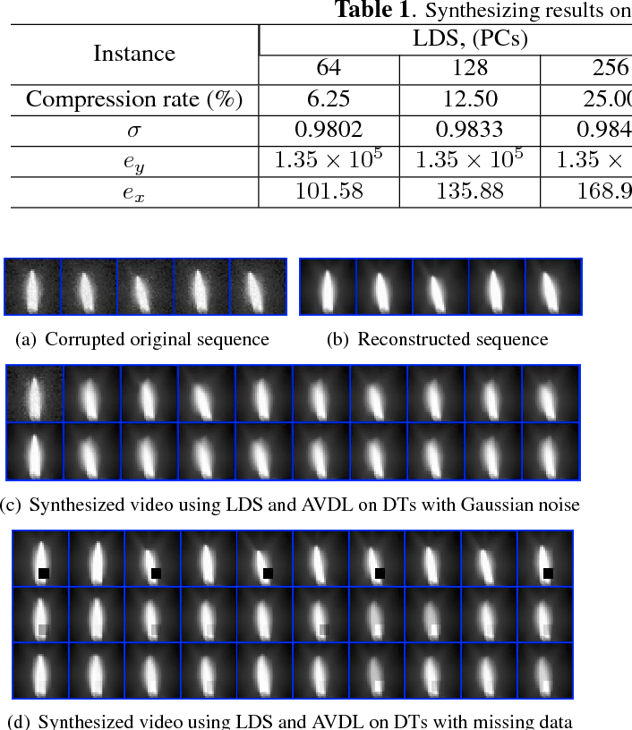 Figure 1 for An Adaptive Dictionary Learning Approach for Modeling Dynamical Textures