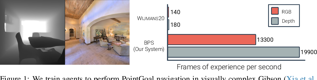 Figure 1 for Large Batch Simulation for Deep Reinforcement Learning