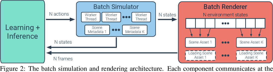 Figure 3 for Large Batch Simulation for Deep Reinforcement Learning
