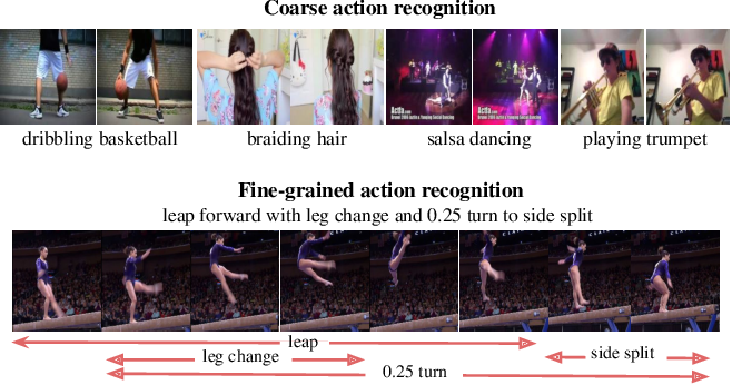 Figure 1 for Temporal Query Networks for Fine-grained Video Understanding