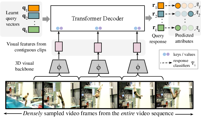 Figure 3 for Temporal Query Networks for Fine-grained Video Understanding
