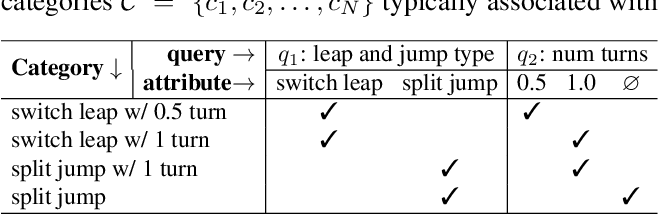 Figure 2 for Temporal Query Networks for Fine-grained Video Understanding