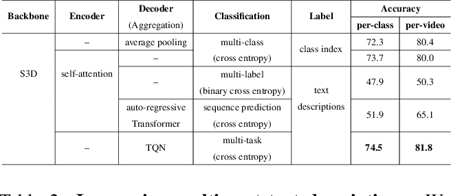 Figure 4 for Temporal Query Networks for Fine-grained Video Understanding