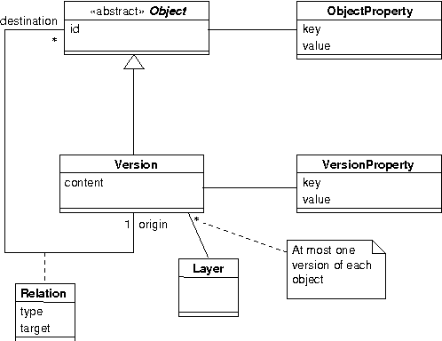 Figure 4: Class model for the data handled by the repository.