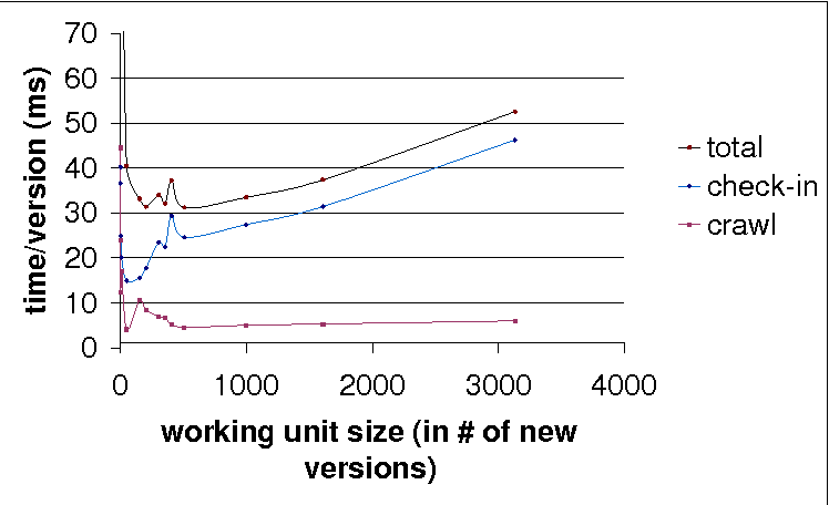 Figure 7: Time to process each new object version as a function of the number of new versions in each data unit