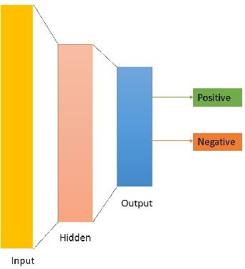 Figure 1 for Exploiting Deep Learning for Persian Sentiment Analysis