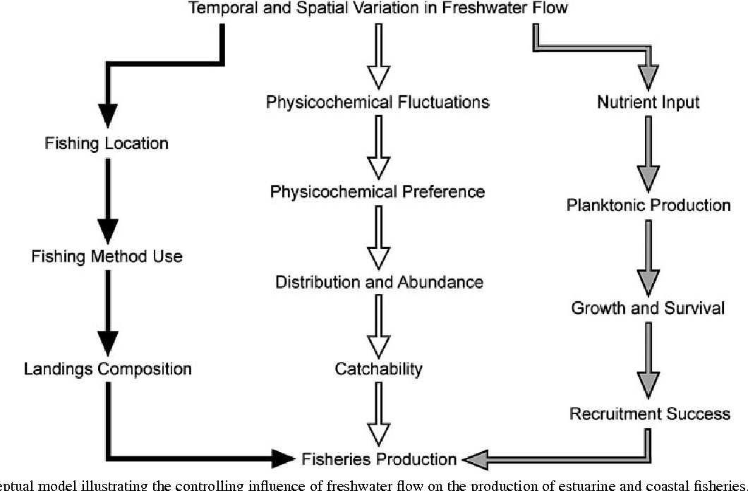 PDF] Freshwater Flow and Fisheries Production in Estuarine