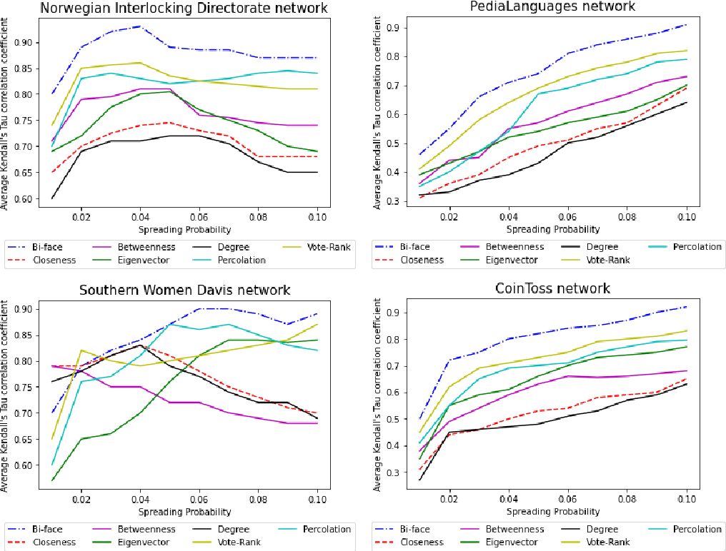 Figure 4 for Identifying Influential Nodes in Two-mode Data Networks using Formal Concept Analysis