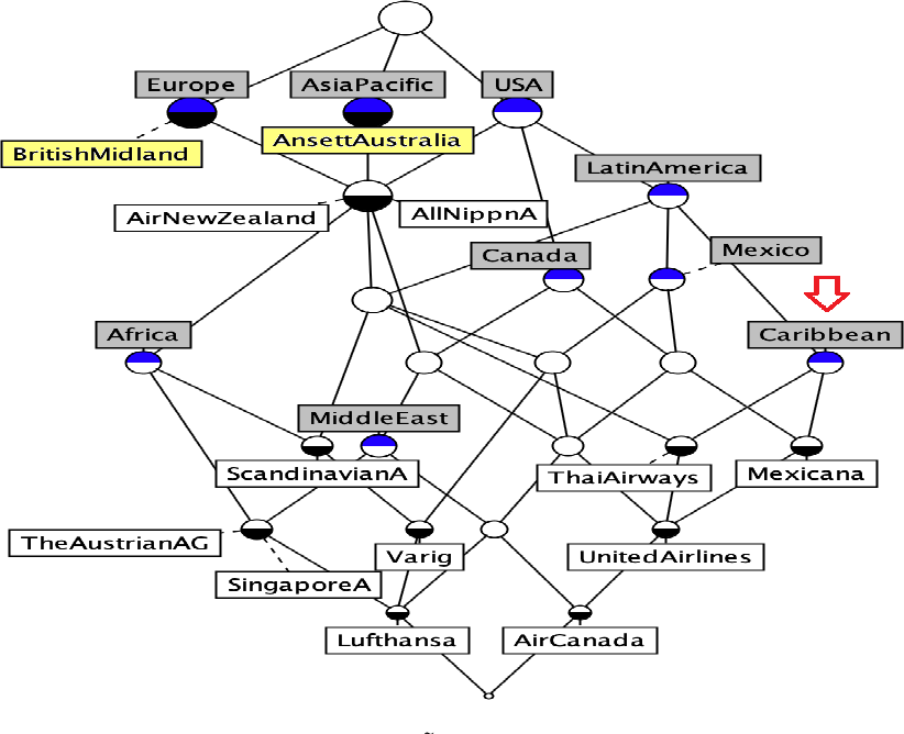 Figure 3 for Identifying Influential Nodes in Two-mode Data Networks using Formal Concept Analysis