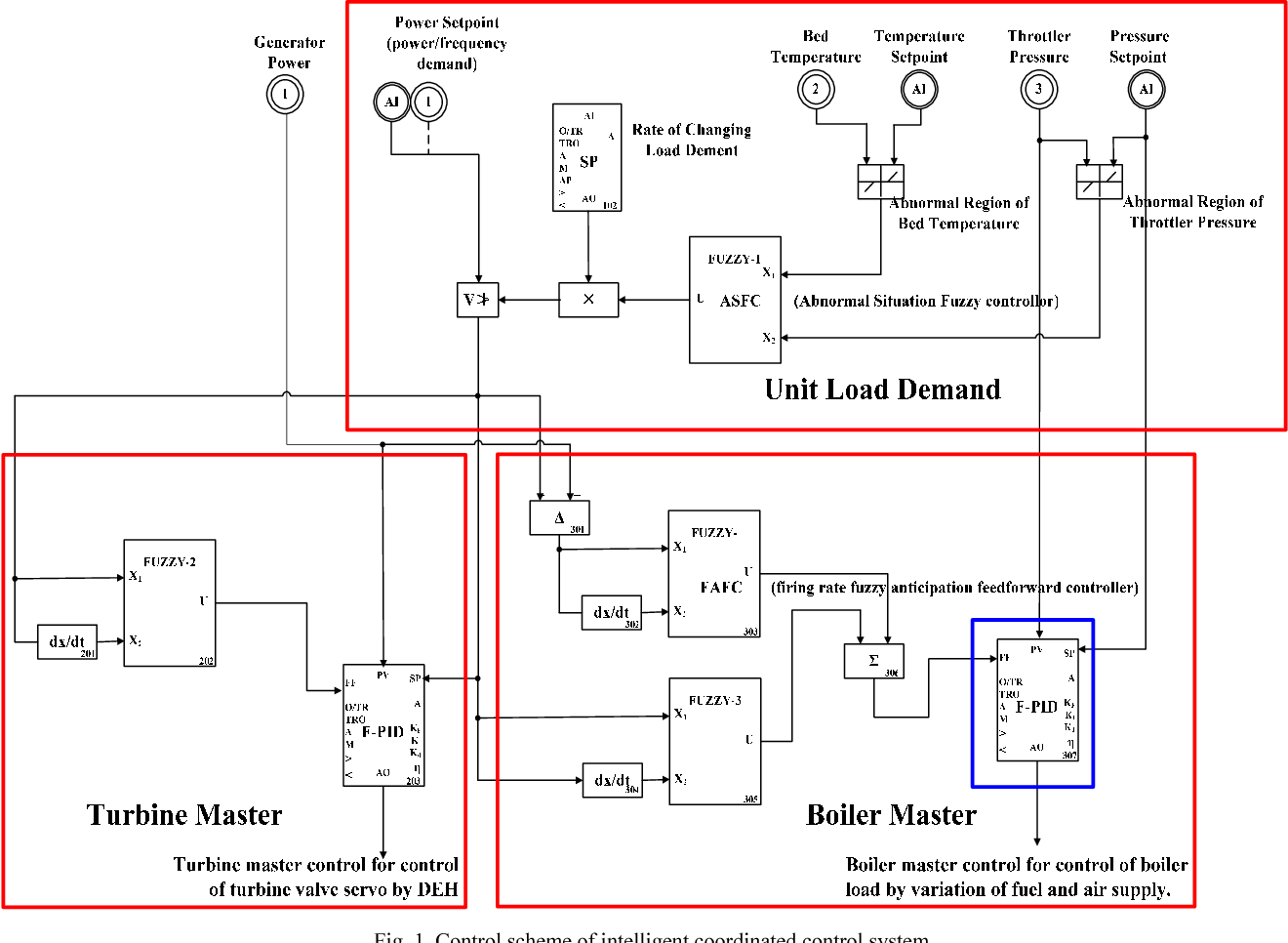 coordinated control of fossil fuel power plant based on the fuzzyPower Plant P Id Diagram #13