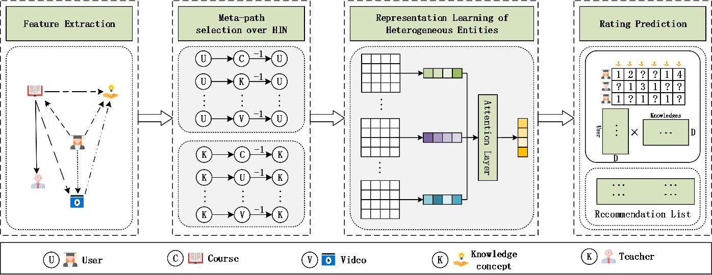 Figure 3 for Attentional Graph Convolutional Networks for Knowledge Concept Recommendation in MOOCs in a Heterogeneous View