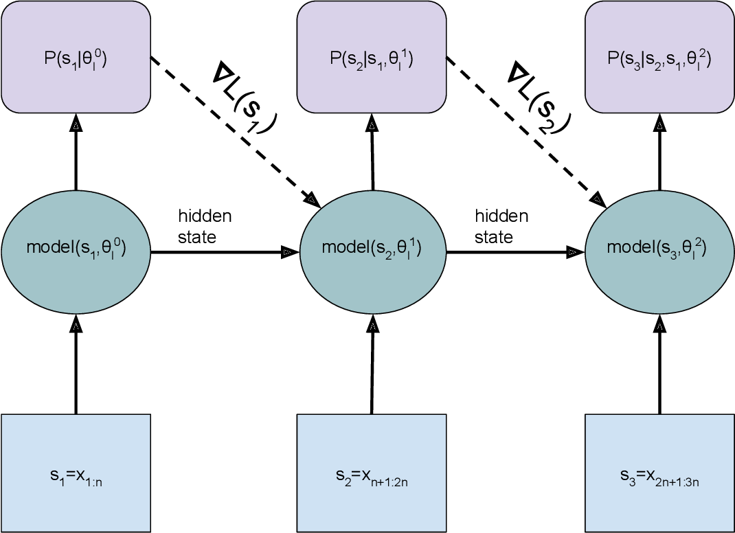 Figure 1 for Dynamic Evaluation of Transformer Language Models