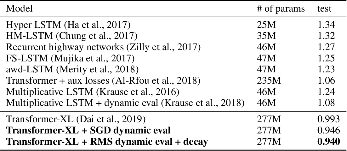 Figure 2 for Dynamic Evaluation of Transformer Language Models