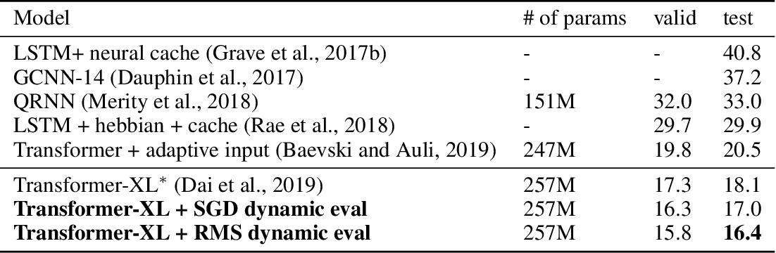 Figure 4 for Dynamic Evaluation of Transformer Language Models
