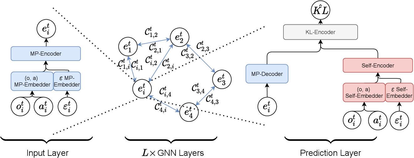 Figure 3 for Dealing with Non-Stationarity in Multi-Agent Reinforcement Learning via Trust Region Decomposition