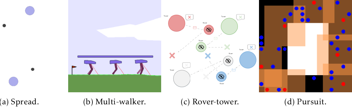 Figure 4 for Dealing with Non-Stationarity in Multi-Agent Reinforcement Learning via Trust Region Decomposition