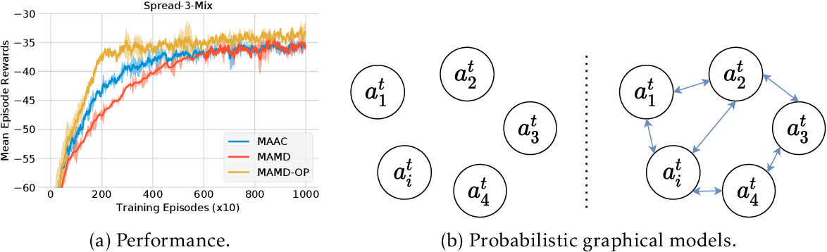 Figure 1 for Dealing with Non-Stationarity in Multi-Agent Reinforcement Learning via Trust Region Decomposition