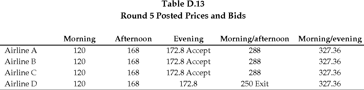 table D.13