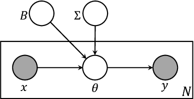 Figure 1 for Sparse Estimation of Multivariate Poisson Log-Normal Models from Count Data