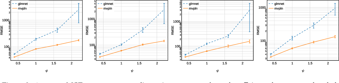 Figure 3 for Sparse Estimation of Multivariate Poisson Log-Normal Models from Count Data