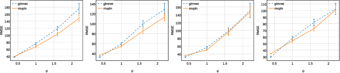 Figure 4 for Sparse Estimation of Multivariate Poisson Log-Normal Models from Count Data